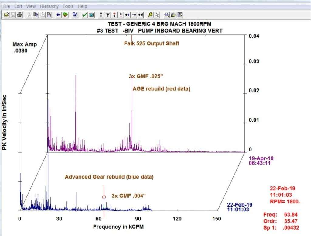 Falk Gearbox output Shaft Spectral Data