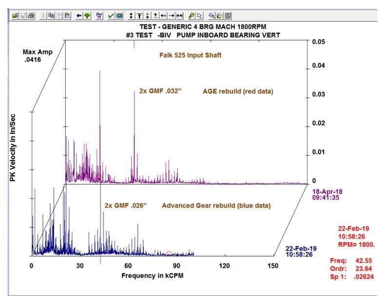 Falk Gearbox Input Shaft Spectral Data
